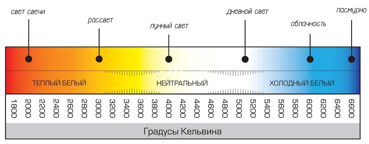 Цветовая температура подсветки для зеркала