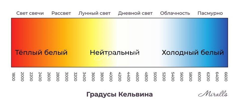 Статья Правила выбора подсветки - Градусы Кельвина