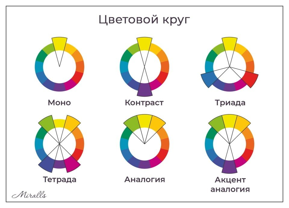 Статья - Главные ошибки в дизайне интерьера - цветовой круг